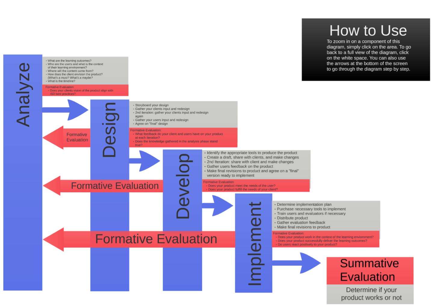ID Framework